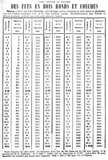 Calcul du remplissage des barriques