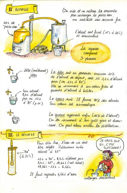 La distillation illustrée 2
